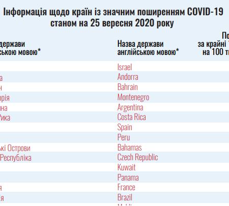 Оновлений перелік країн зеленої та червоної зон станом на 25 вересня